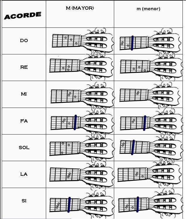 resultado de imagen de acordes de notas musicales para guitarra