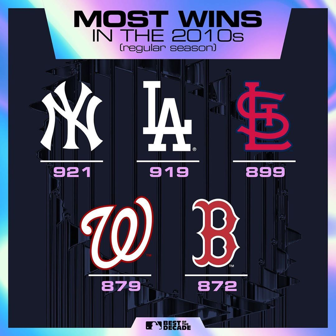 Mlb Who Will Top The List In The 2020s In 2020 Happy New Year Everyone My Future Boyfriend Mlb
