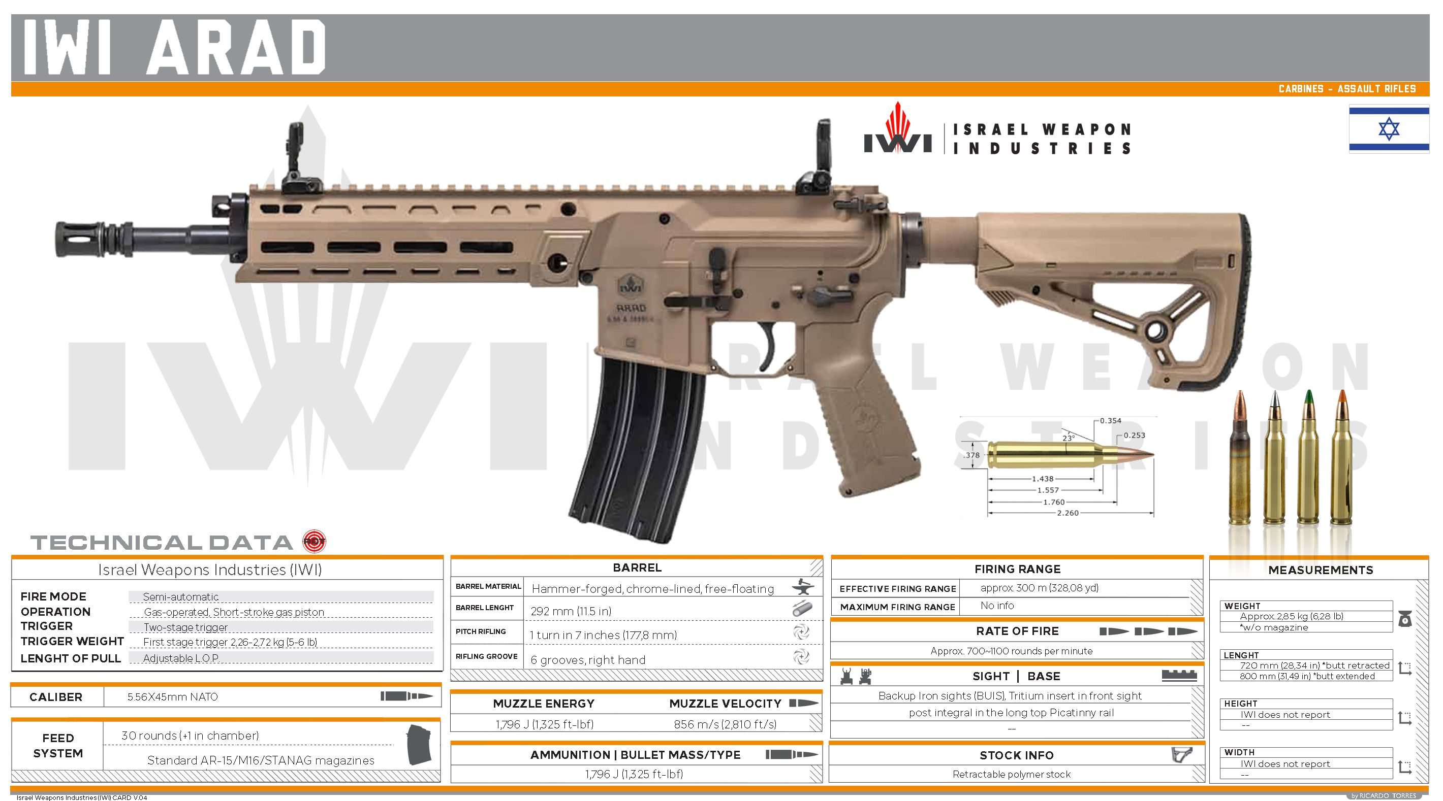 Pin on Israel Weapon Industries (IWI)