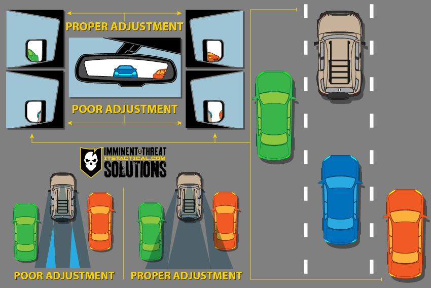 What If I Told You That Vehicles Don T Have A Blind Spot Drivers Education Driving Tips Safe Driving Tips