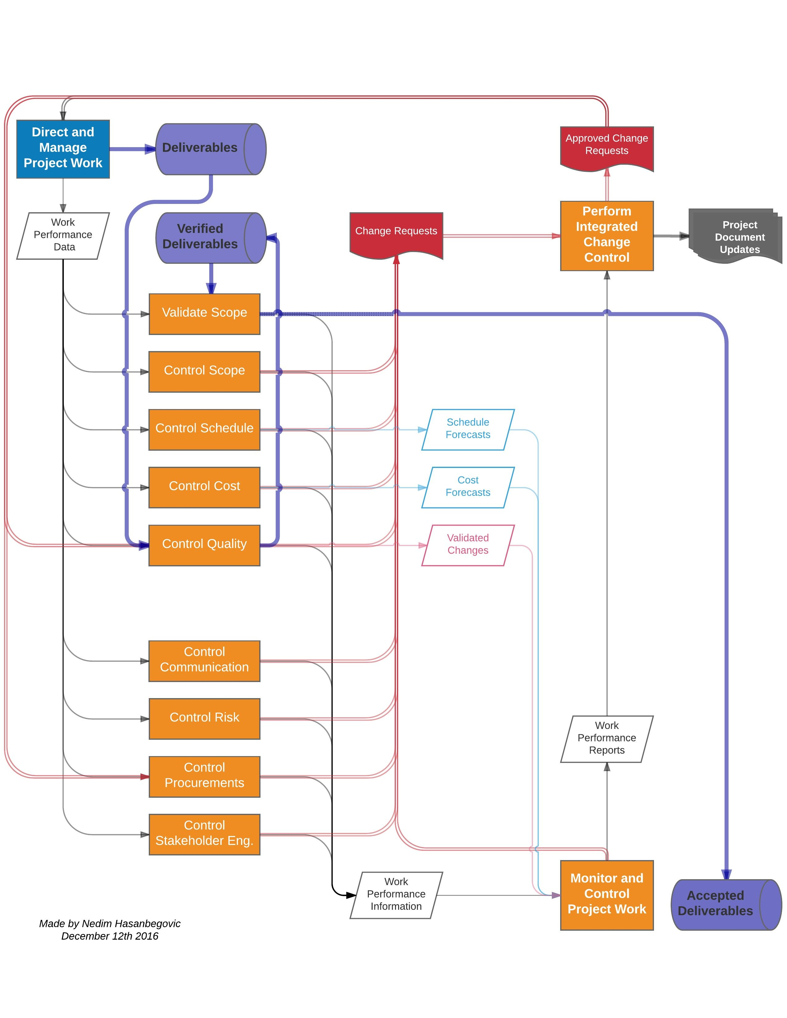 PMP Flowchart for Deliverables, Change Requests and Work Performance ...