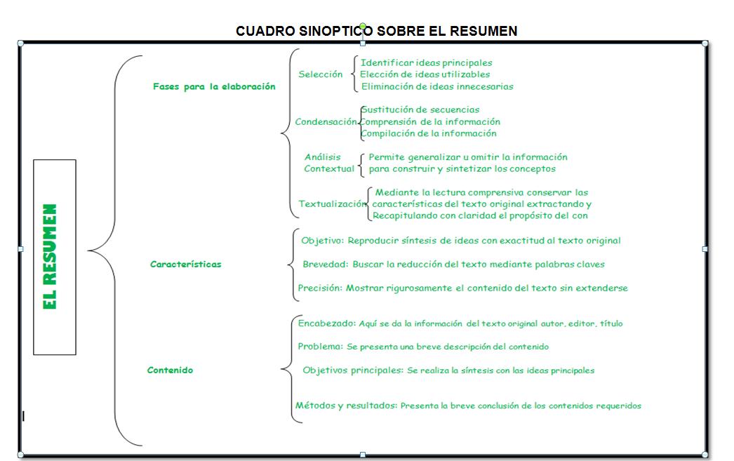 Resultado de imagen para el resumen cuadro sinptico metodologia