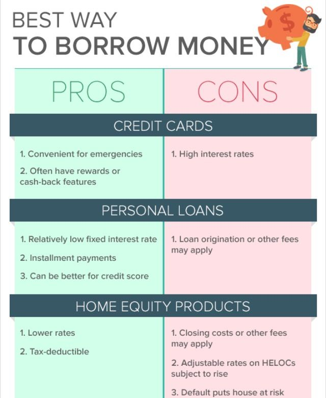 Unit 3 Pros And Cons Examples Personal Loans Same Day Loans The Borrowers