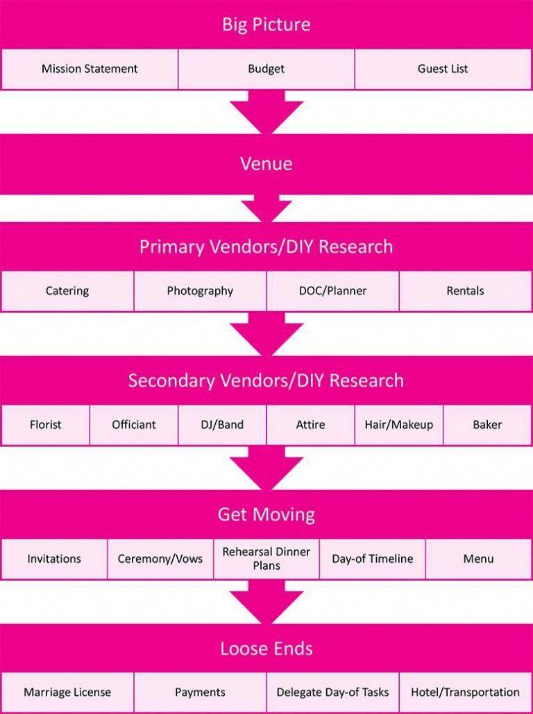 graphic of simple wedding checklist weddingchecklistdetailed