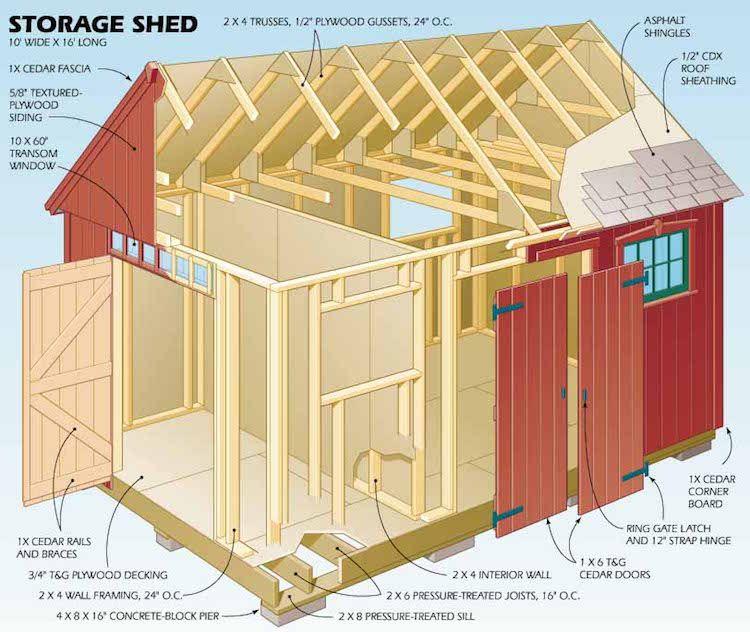 Construire son abri de jardin en boisu2013 astuces et photos - construire un garage en bois m
