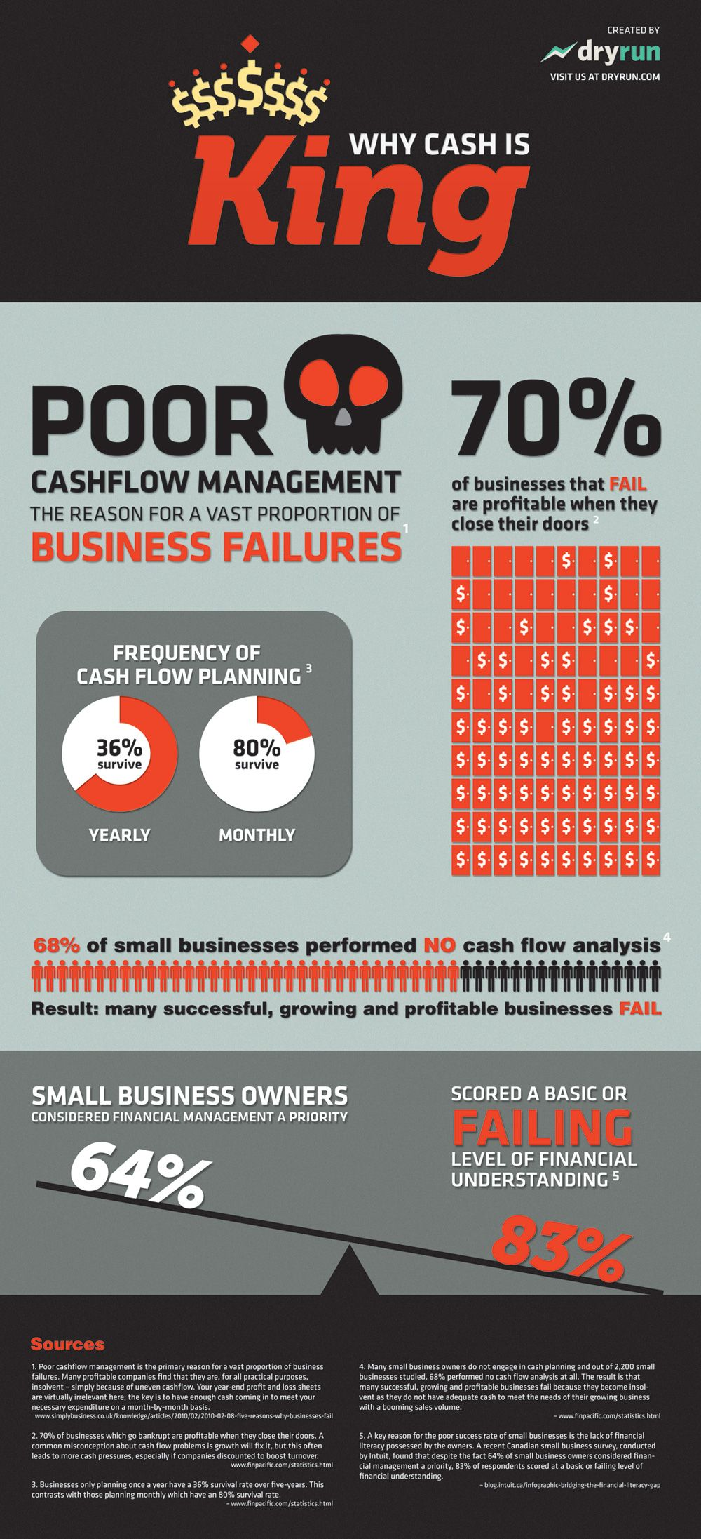 Infographic why cash is king cash flow plan