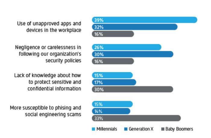 Different generations of employees hold different mindsets about ...