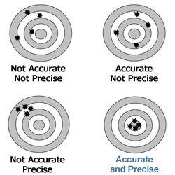 Accuracy Versus Precision Beanbag Toss Carolina Com Teaching Chemistry Teaching Biology Physical Science