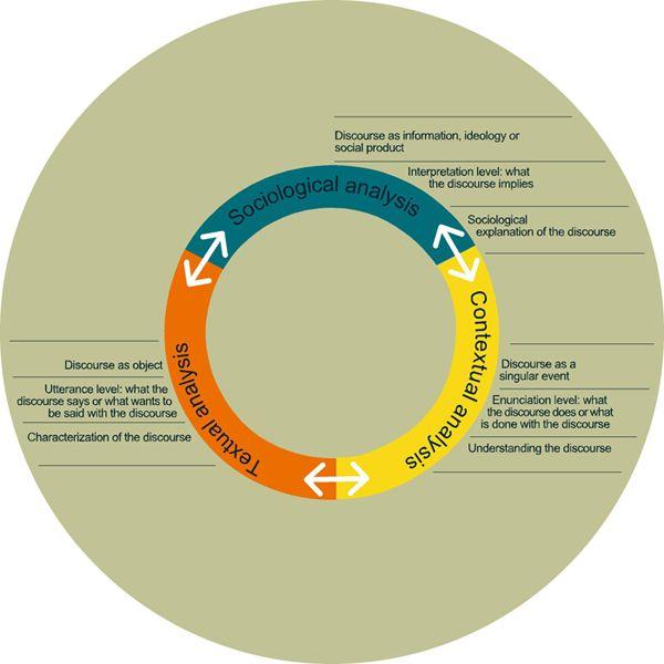 Sociological Discourse Analysis Methods And Logic Ruiz Ruiz