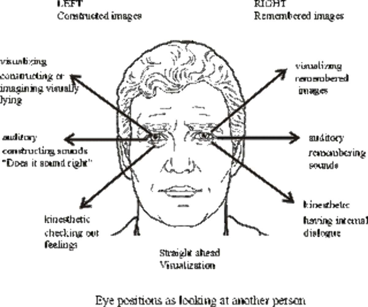 According To Some Claims Of Nlp Neuro Linguistic