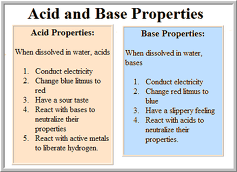 chemistry properties of matter acids bases Many substances can be classified as acids or bases on the basis of their properties acids and bases are not just found in the laboratory, they also found in and around your home citrus fruits like oranges, lemons and grapefruit, taste sour because they contain acids.
