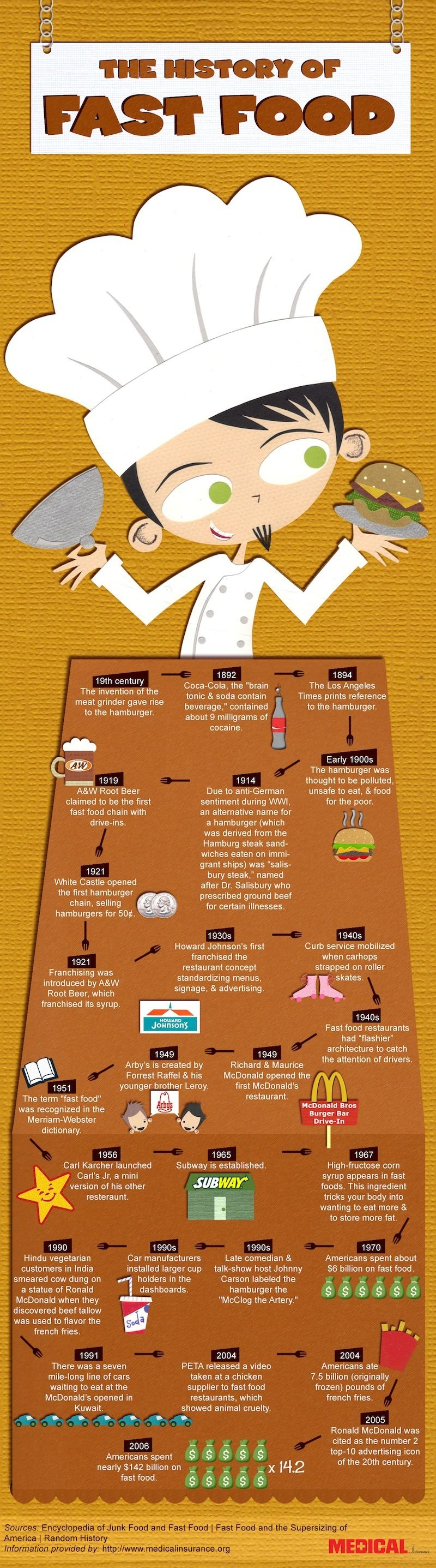 History of fast food food infographic