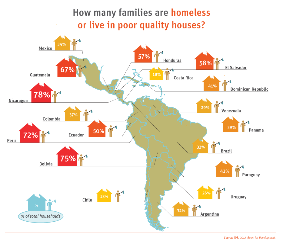 How Many Families Are Homeless Or Live In Poor Quality Houses Despite The Strong Economic Performance Latin America And The Caribb Latin America America Latin