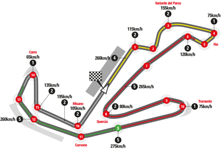 A Map Of The Misano Race Track For Our Motogp Motorcycle Tour In Italy Here You Find The Information For Misano Motogp Tick Motogp Motogp Race Racing Circuit