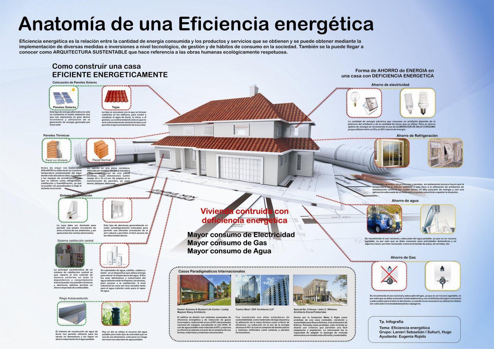 anatomia de una eficiencia energetica | Bioconstrucción | Pinterest ...