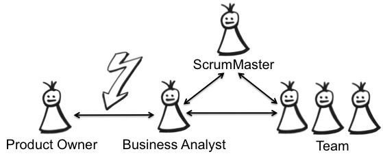 Understand the role of business analysts in Scrum.