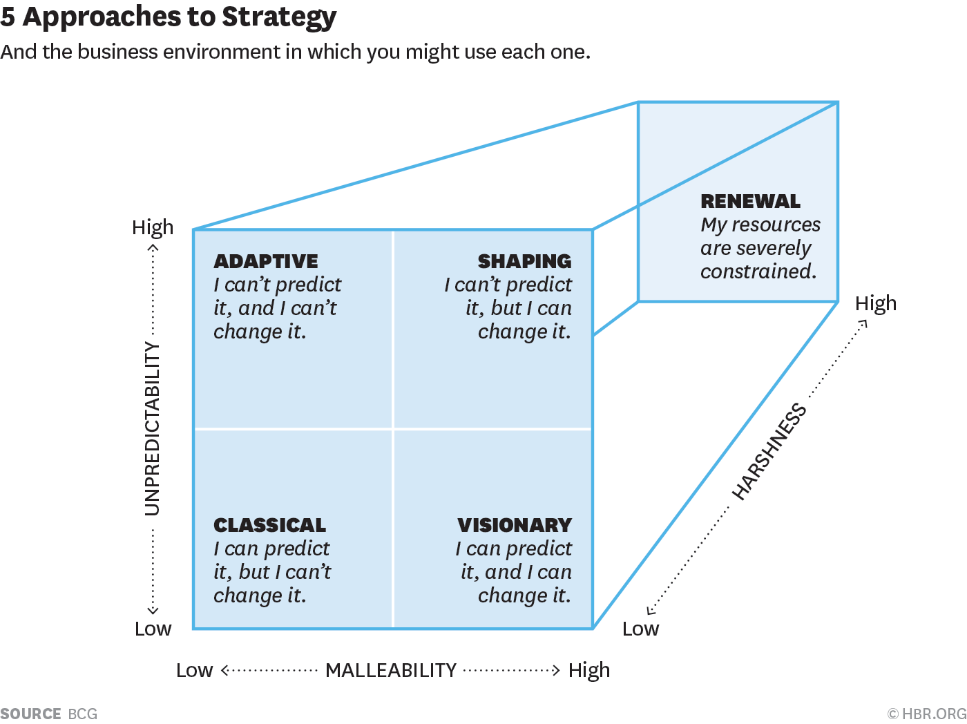 The 5 Approaches To Strategy You Need To Consider And The Business Environment In Which You Might Use E Corporate Strategy Business Management Business Design