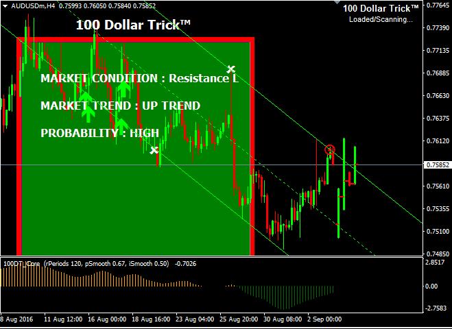 Option trading quantity dubai