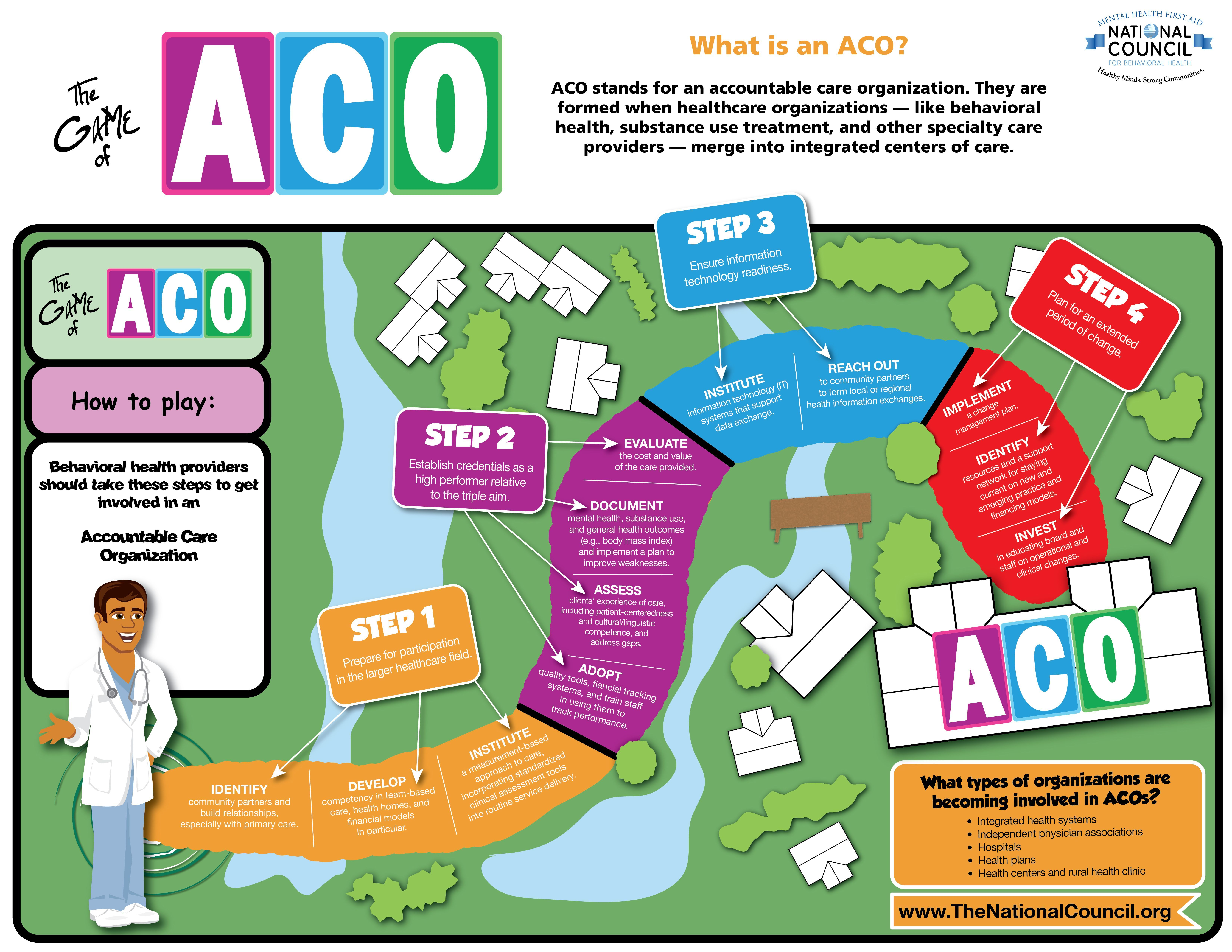 The Game of ACO Accountable care organization, Health