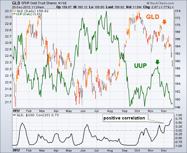 GOLD AND THE DOLLAR ARE FALLING TOGETHER - http://tradingreview360.com/gold-and-the-dollar-are-falling-together/