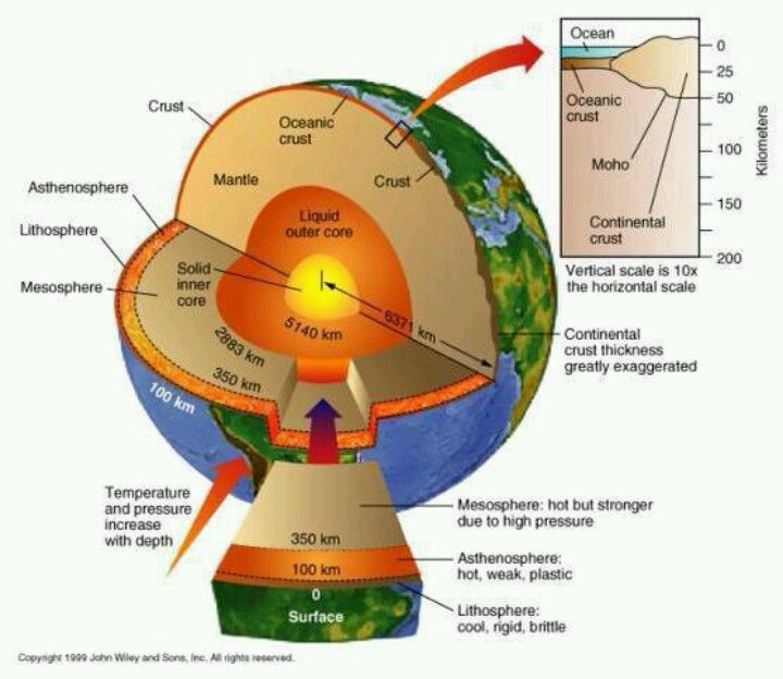 structure of the earth diagram zoeller duplex pump control panel wiring s geology plate tectonics science