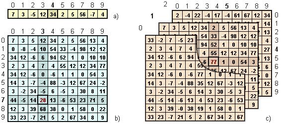 Arrays - Variables - MQL4 Tutorial   MQL4-EA   Variables