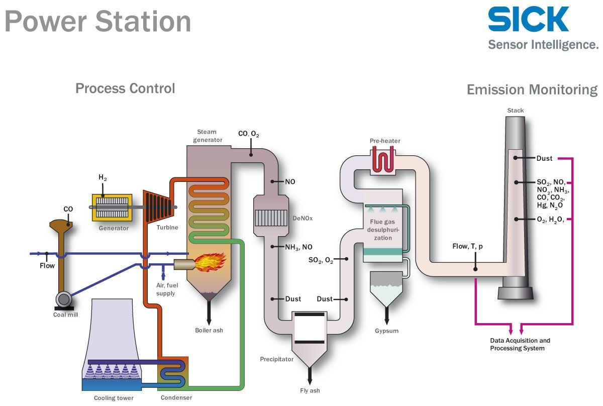 Coal Power Plant Diagram Google Free Wiring For You Layout Thermal Wikipedia Szukaj W Energy Rh Pinterest Fr Natural Gas