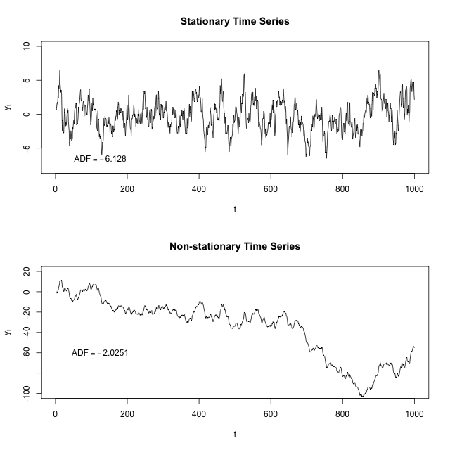 Introduction To Time Series Analysis With Python  Big Data