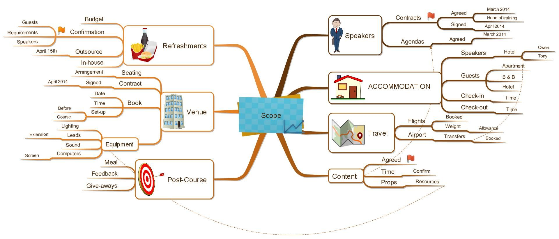 Imindmap Project Scope  Mind Mapping