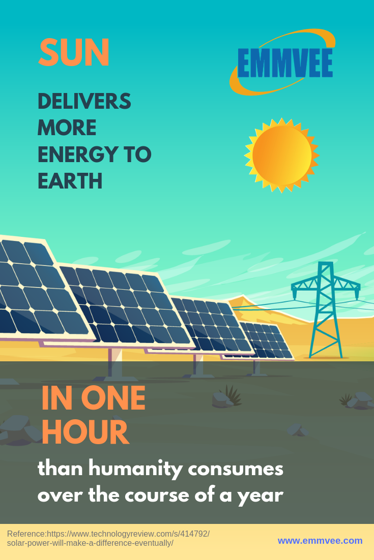 Sun delivers more Energy to Earth in one hour than humanity