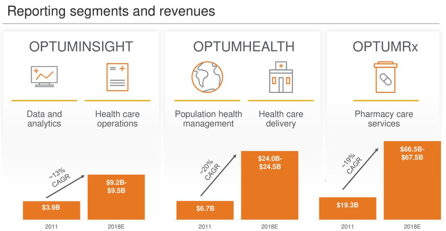 UnitedHealth Group A Low Dividend But Growing At 20