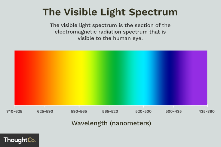 The Visible Light Spectrum Contains the Colors We See