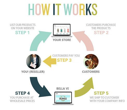 How our Dropshipping Program works  If you want to open your own