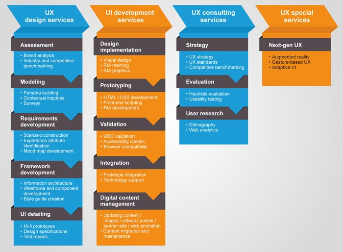 Infosys User experience design & development and Consulting