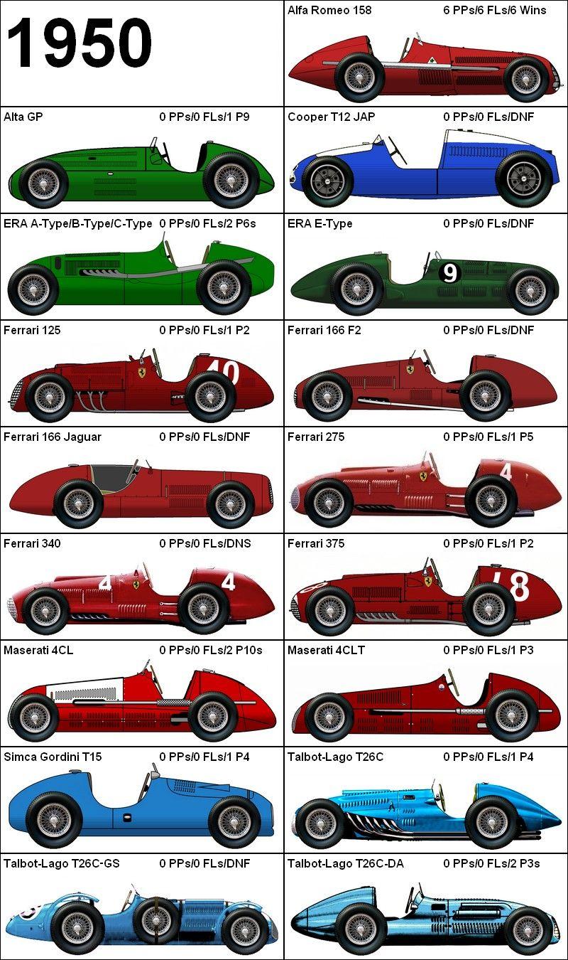 Formula One Grand Prix 1950 Cars Monoposti Cars Formula One Und