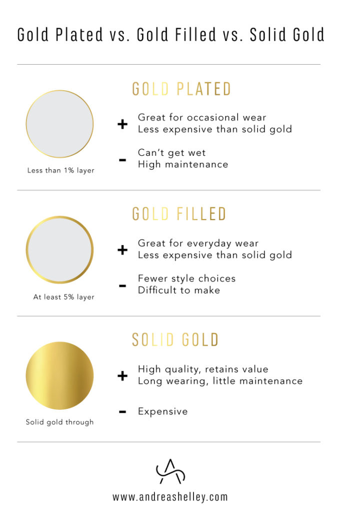 What Is The Difference Between Solid Gold Gold Filled And Gold Plate Types Of Gold Jewelry Knowledge Gold Cost