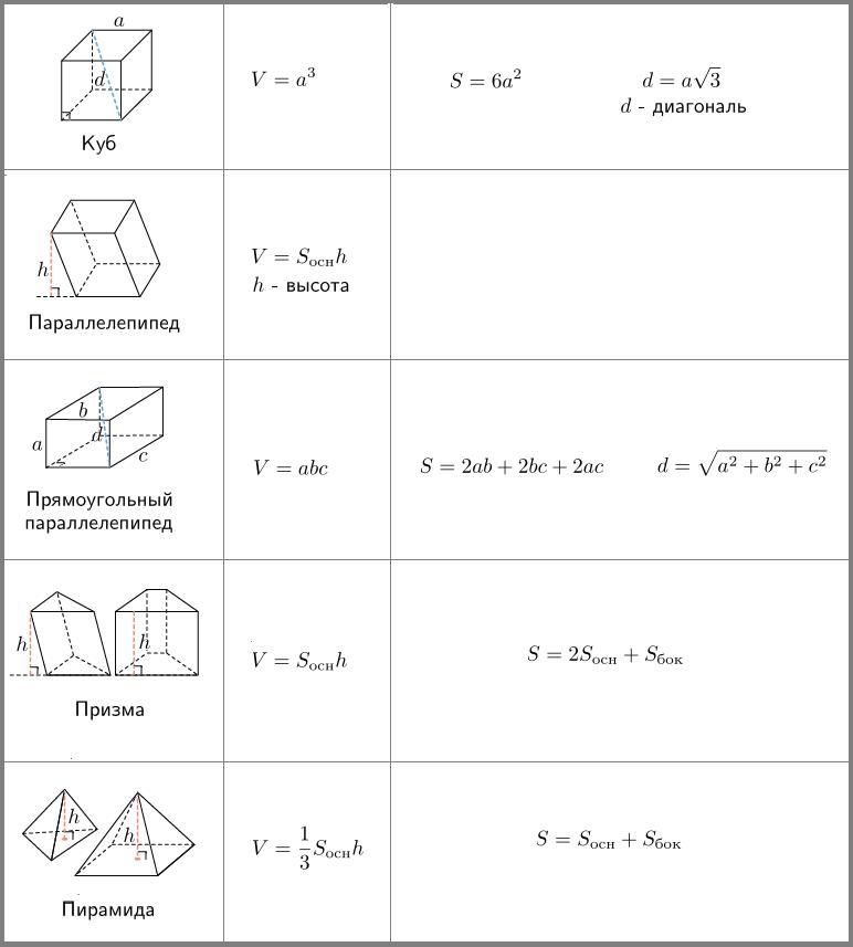 Решение задач на тему площадь поверхности многогранника решение задачи с2 матрица