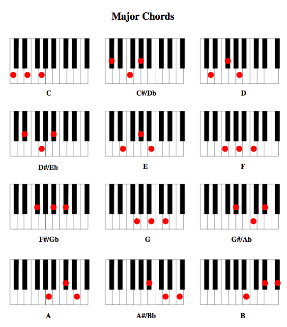 B Major Piano Chord E flat piano chord photograph | Making Music ...