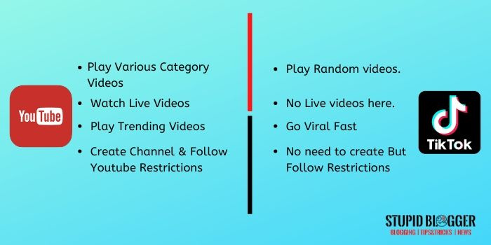 Youtube Vs Tiktok Which One Is More Beneficial Youtube Create Channel Social Media Network