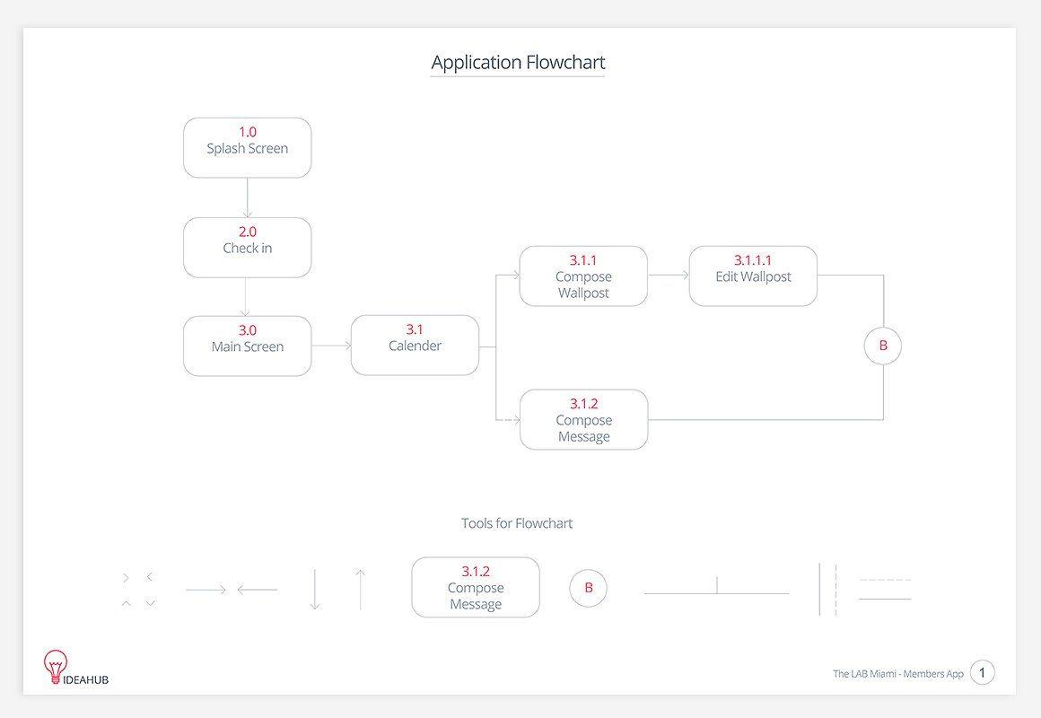 IdeaHub Documentation Kit functionalityexplain