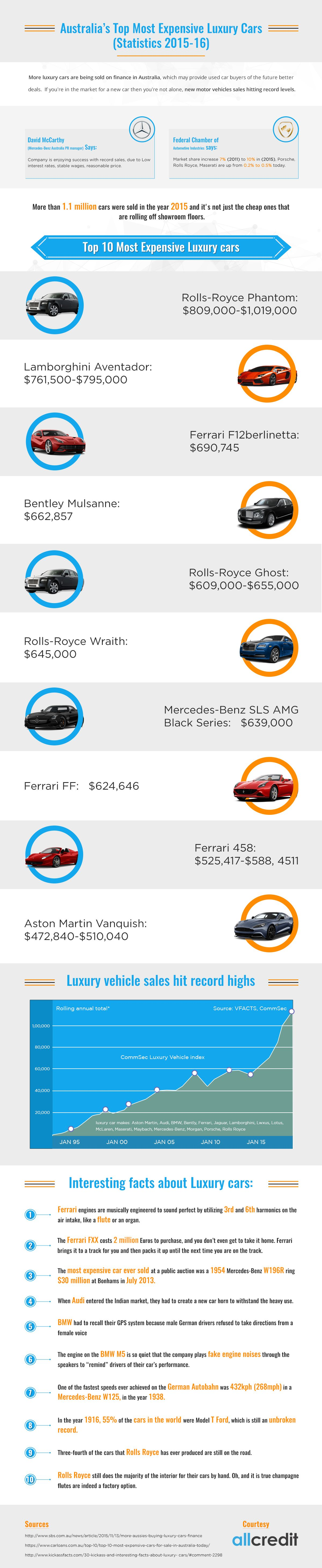 Top 10 Most Expensive Luxury Car brands in Australia 2015-2016