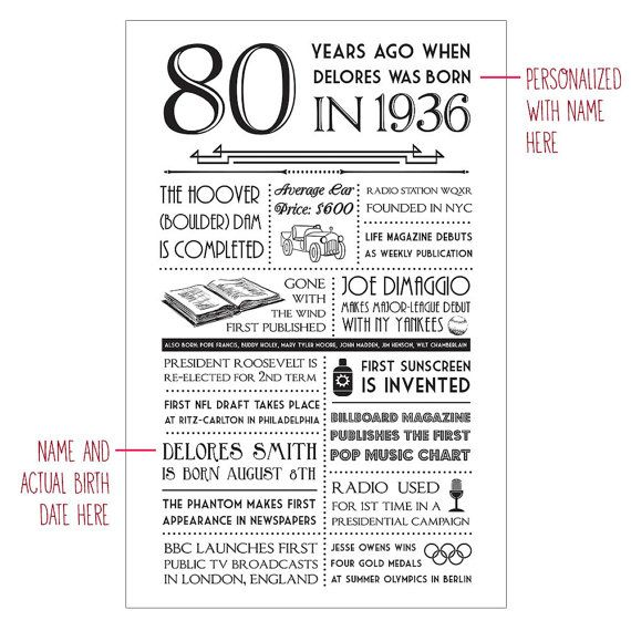 Personalized 80th Birthday Card 1936 Events By Laurelcovecreative