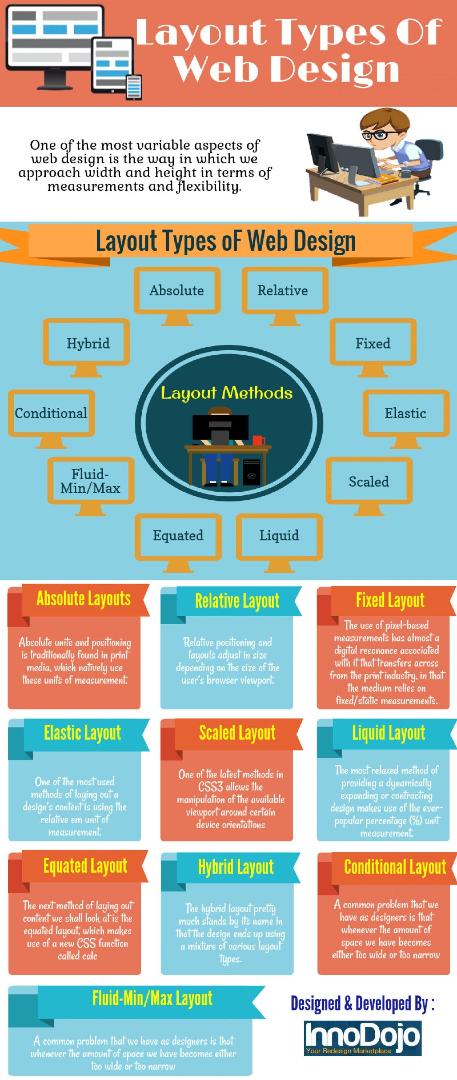 Layout Types Of Web Design Infographic Web Design Web Development Programming Layout