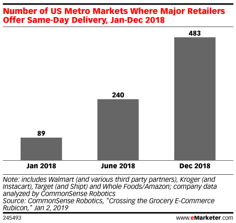 Podcast How Target Walmart And Amazon Are Racing To Deliver The Goods Emarketer Trends Forecasts Statistics Infographic Marketing Walmart Podcasts