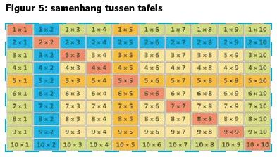 Rekenen groep 4 tafels by jacqklimop0023 on pinterest for Tafels overzicht