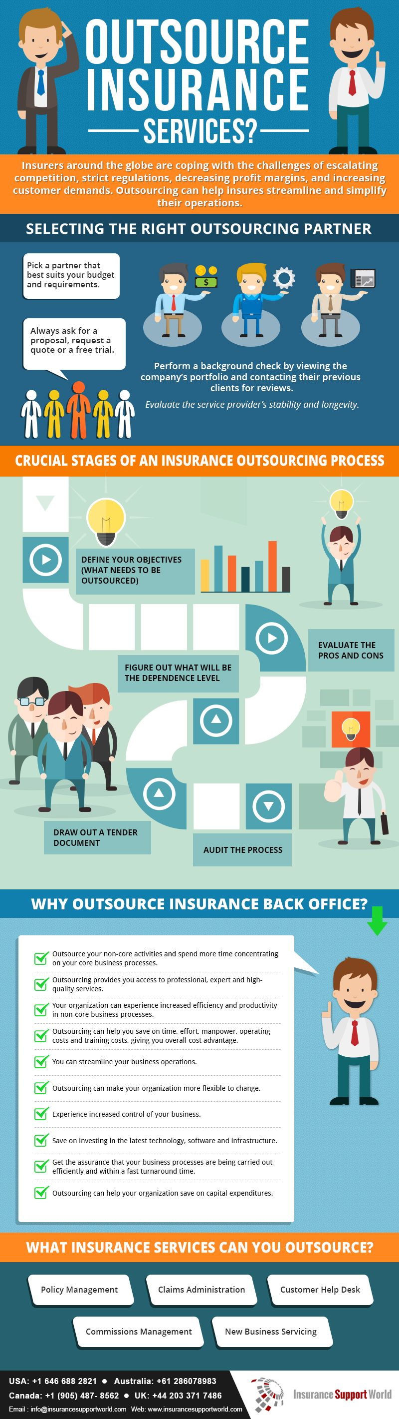 Benefits Of Outsourcing Insurance Services Infographic Health Insurance Humor Health Insurance India Infographic Health
