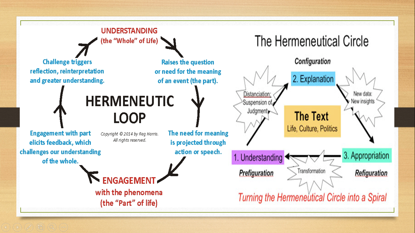 hight resolution of phenomenology hermeneutics
