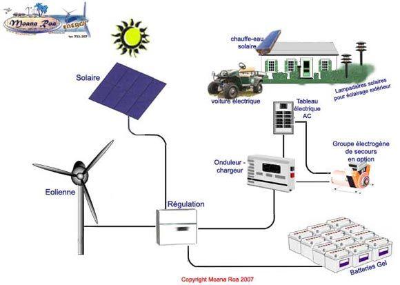 branchement panneaux solaire recherche google photovolta que pinterest solaire. Black Bedroom Furniture Sets. Home Design Ideas