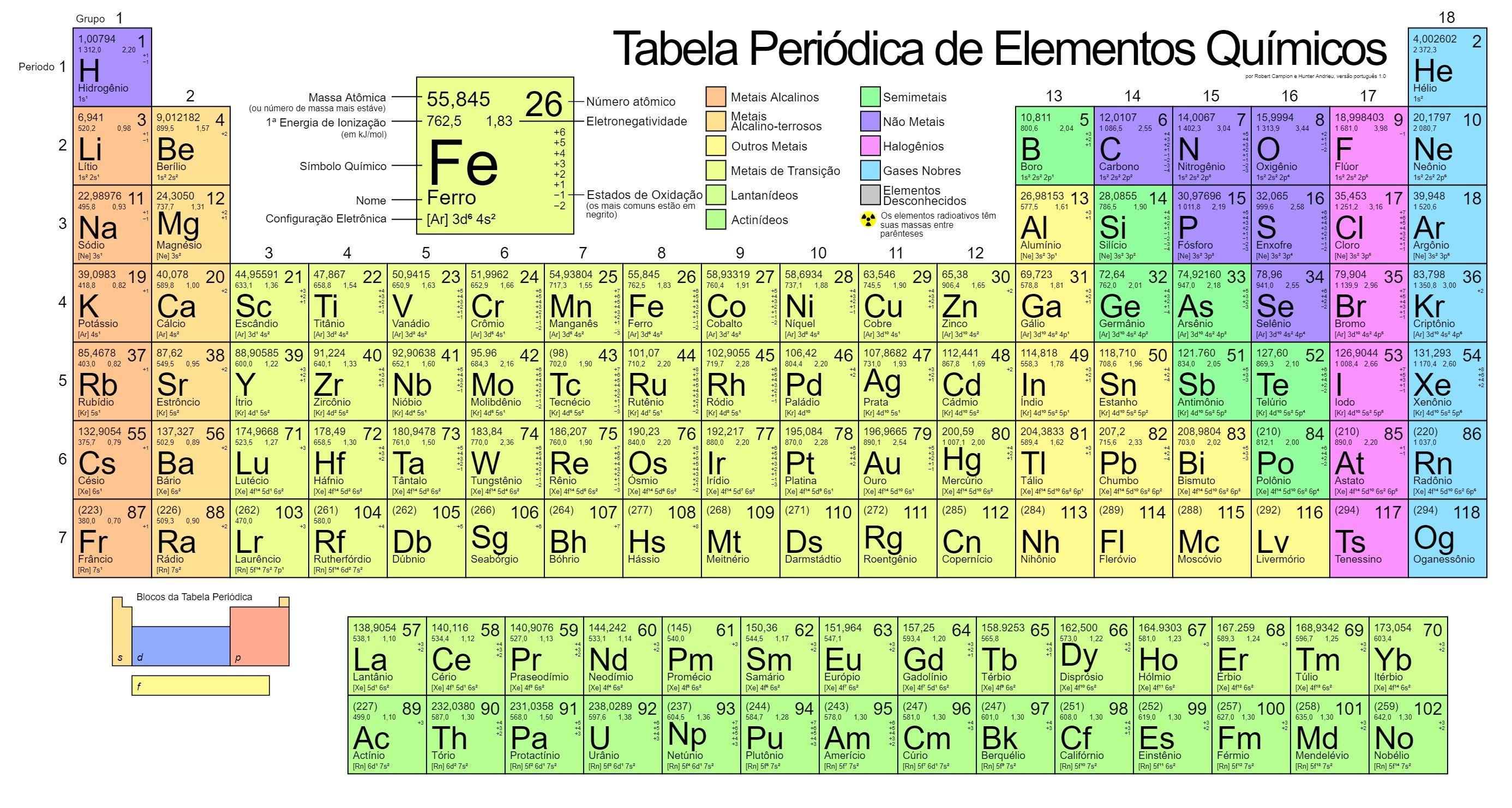 Tabela Periodica Atual E Moderna Com Configuracao
