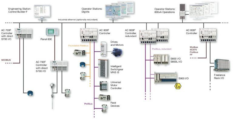 what is distributed control system (dcs)? distributed dry contact wiring dcs wiring schematic #7
